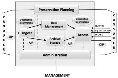 Abb. 2.1: Funktionale Teile und Entitäten des OAIS-Referenzmodells