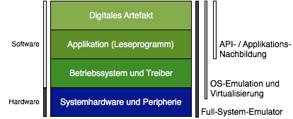 Abb. 3.1 Hard- und Softwareschichten eines typischen Rechnersystems von den Systemkomponenten bis zum digitalen Artefakt im Vergleich mit verschiedenen Ansätzen von Emulationsprogrammen