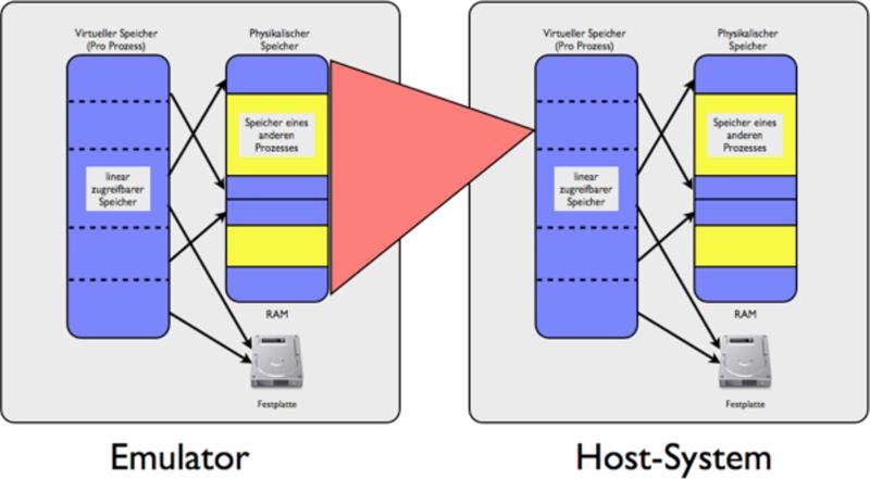 Abb. 3.2: Speicherlayout virtuell vs. physisch im Emulator und Hostsystem.